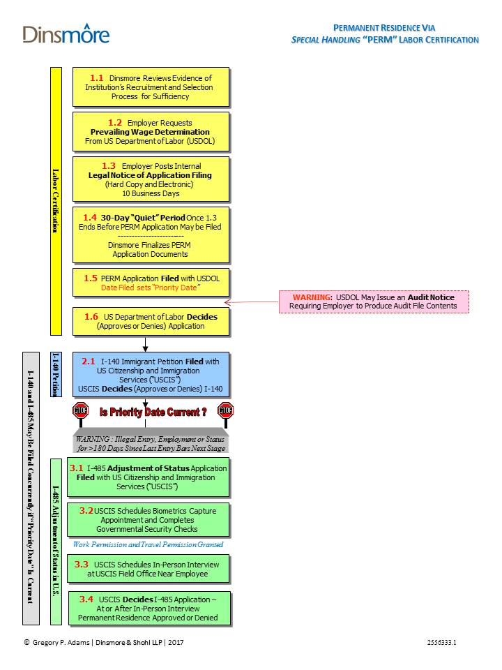Labor Certification Special Handling Flow Chart