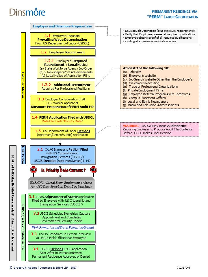 Flow Chart Of Permanent Residence Via Perm Labor Certification